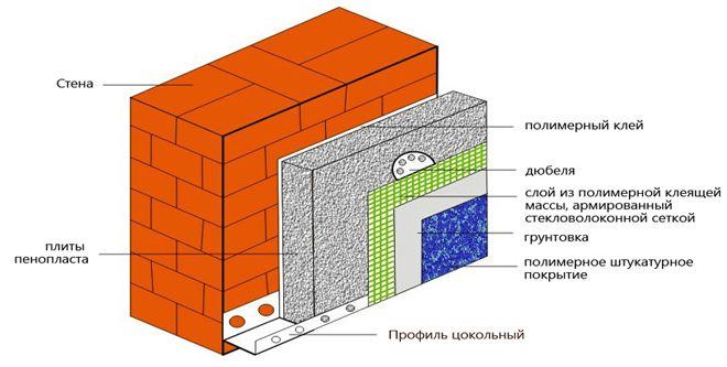 struktura-utepleniya-penoplastom