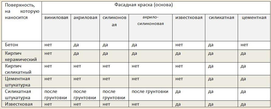 tablitsa-dlya-vybora-fasadnoj-kraski