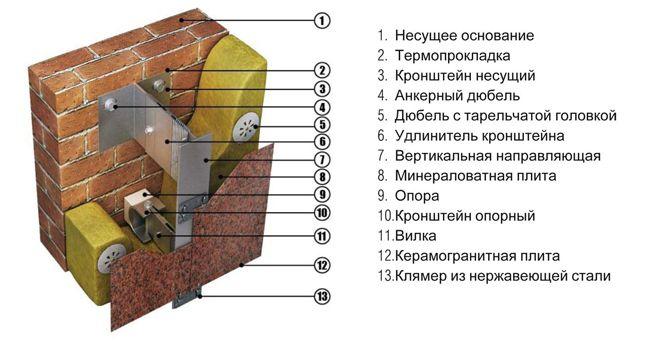 Sut-sistemy-ventiliruemyj-fasad