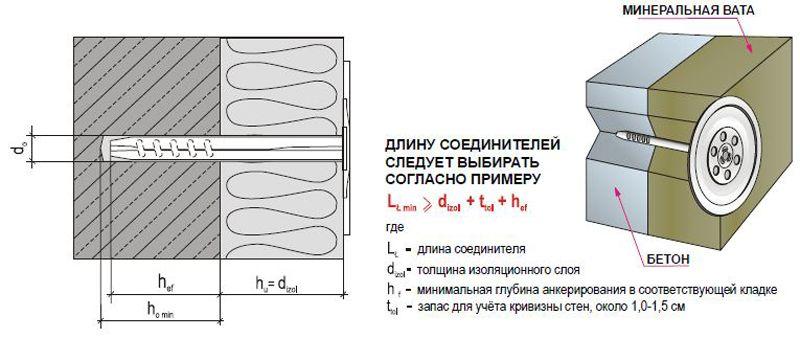 Raschet-dliny-dyubelya