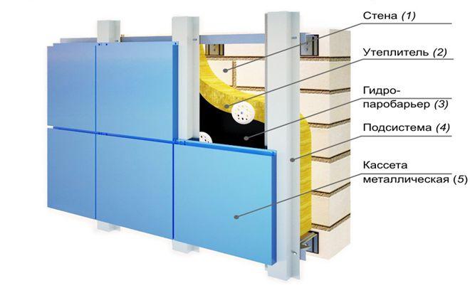 S-chego-sostoit-vent-fasad