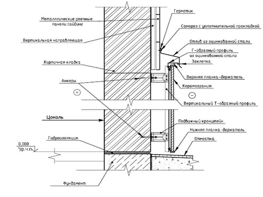 montirovanie-karkas-navesnogo-fasada