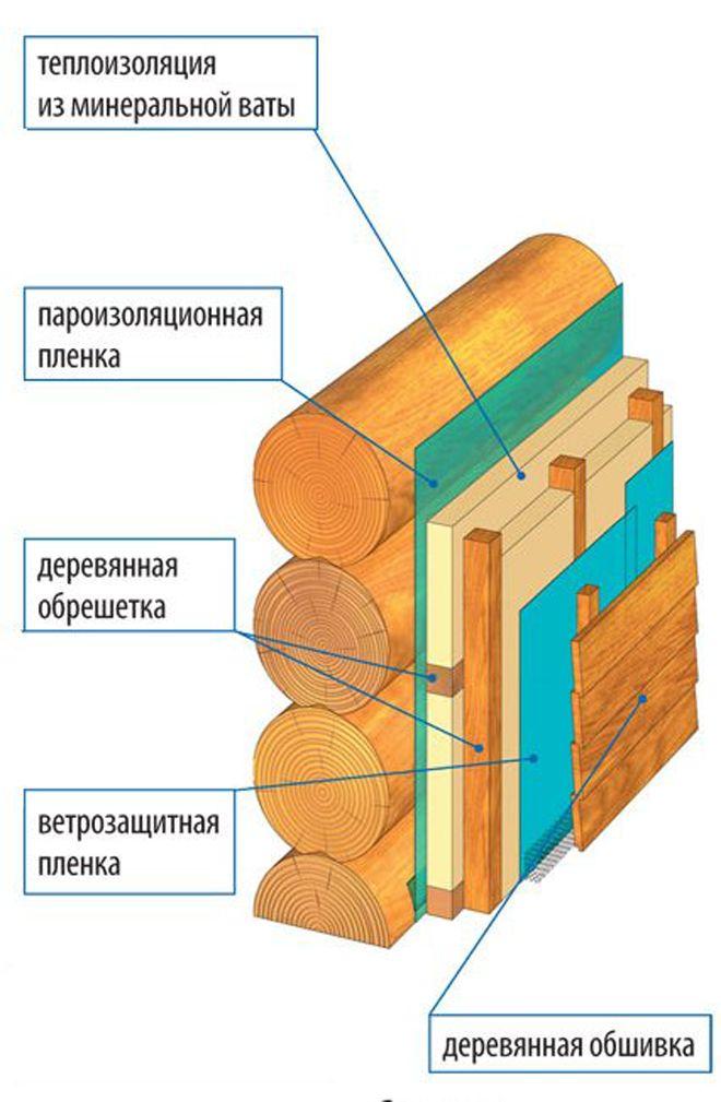 Paroizolyatsiya-brevenchatogo-doma