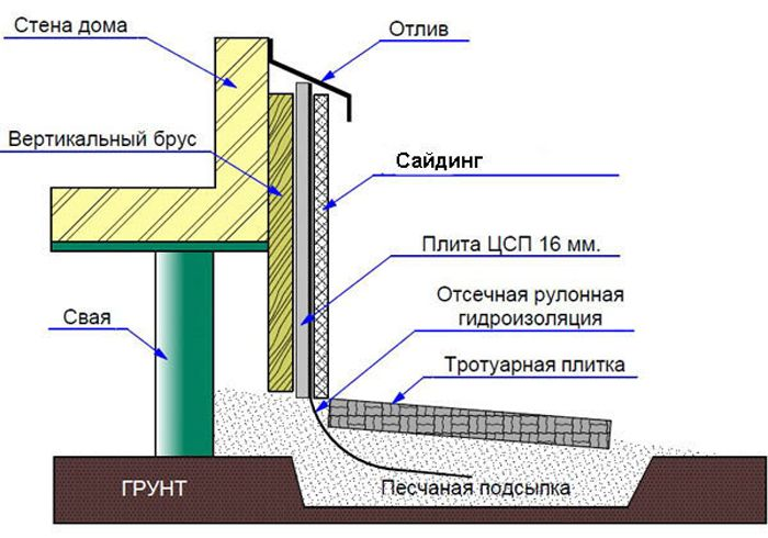 Oblitsovka-tsokolya