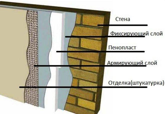 Uteplenie-penoplastom