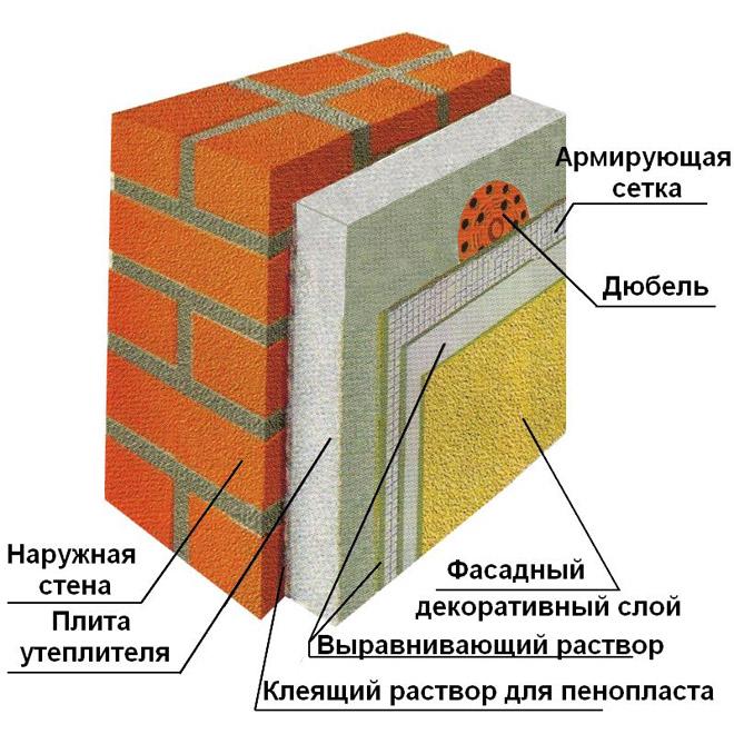 sistema-mokryj-fasad