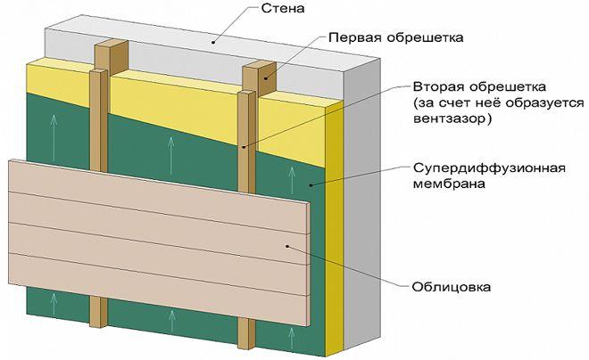 sistema-vent-fasad