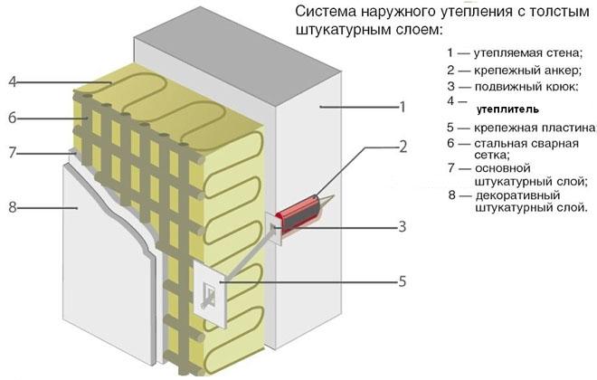 Sistema-s-tolstoj-shtukaturkoj