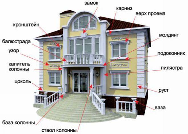 elementy-arhitekturnogo-dekora
