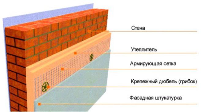 shematicheskij-vid-utepleniya-penopleksom