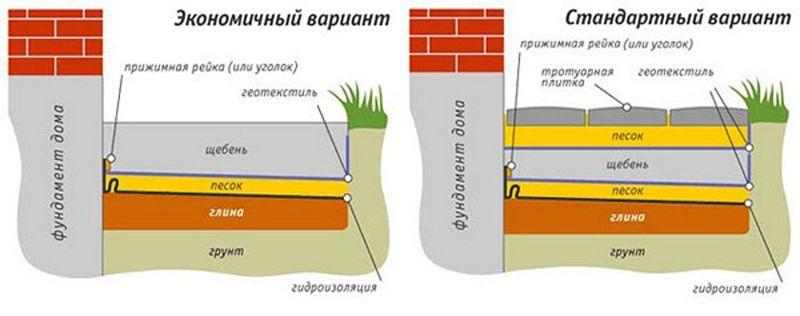 teploizolyaciya-otmostki1
