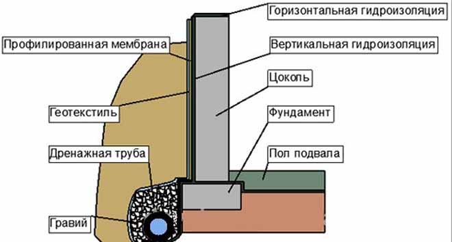 uteplenie-gidroizolyaciya-fundamenta1