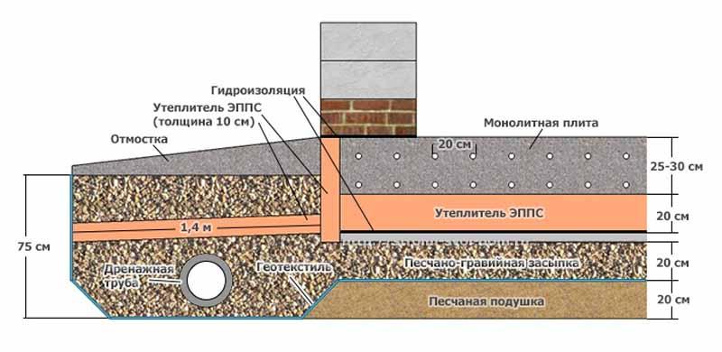 uteplenie-gidroizolyaciya-fundamenta2