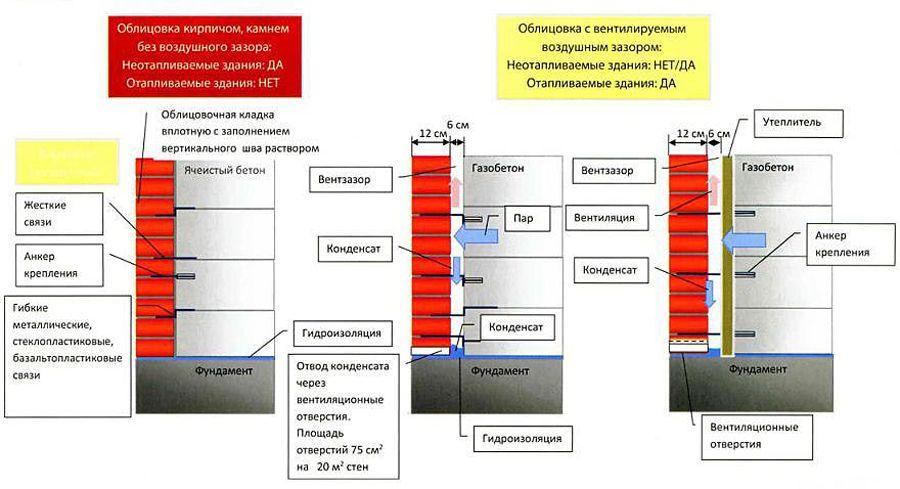 oblicovka-kirpichom-gazobetona4