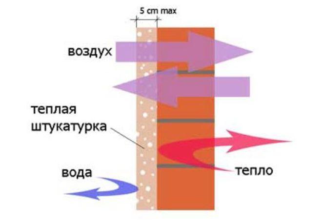 teploizolyacionnaya-shtukaturka2