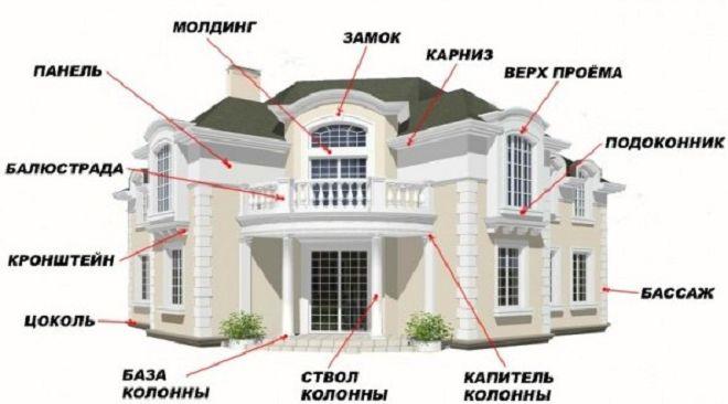 fasadnuy-dekor-vidu