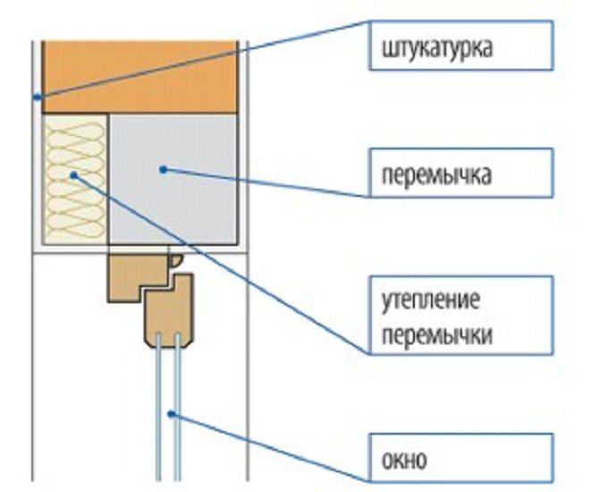 Kak-uteplit-peremyichki-okon