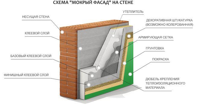 отделка газобетона мокрый фасад2